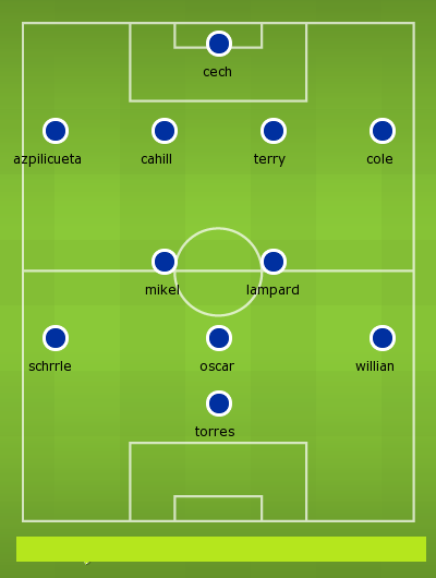 Possible Lineup