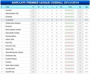 LEAGUE TABLE 01 19 14