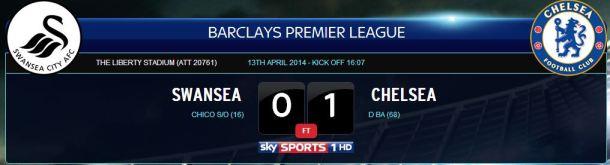 Swansea vs CFC scoreline